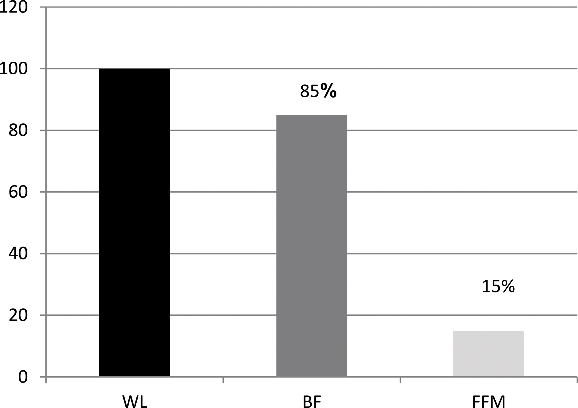 Changes in BF and FFM in relation to weight loss (%) Note: BF, body fat; FFM, fat-free mass; WW, weight Loss.