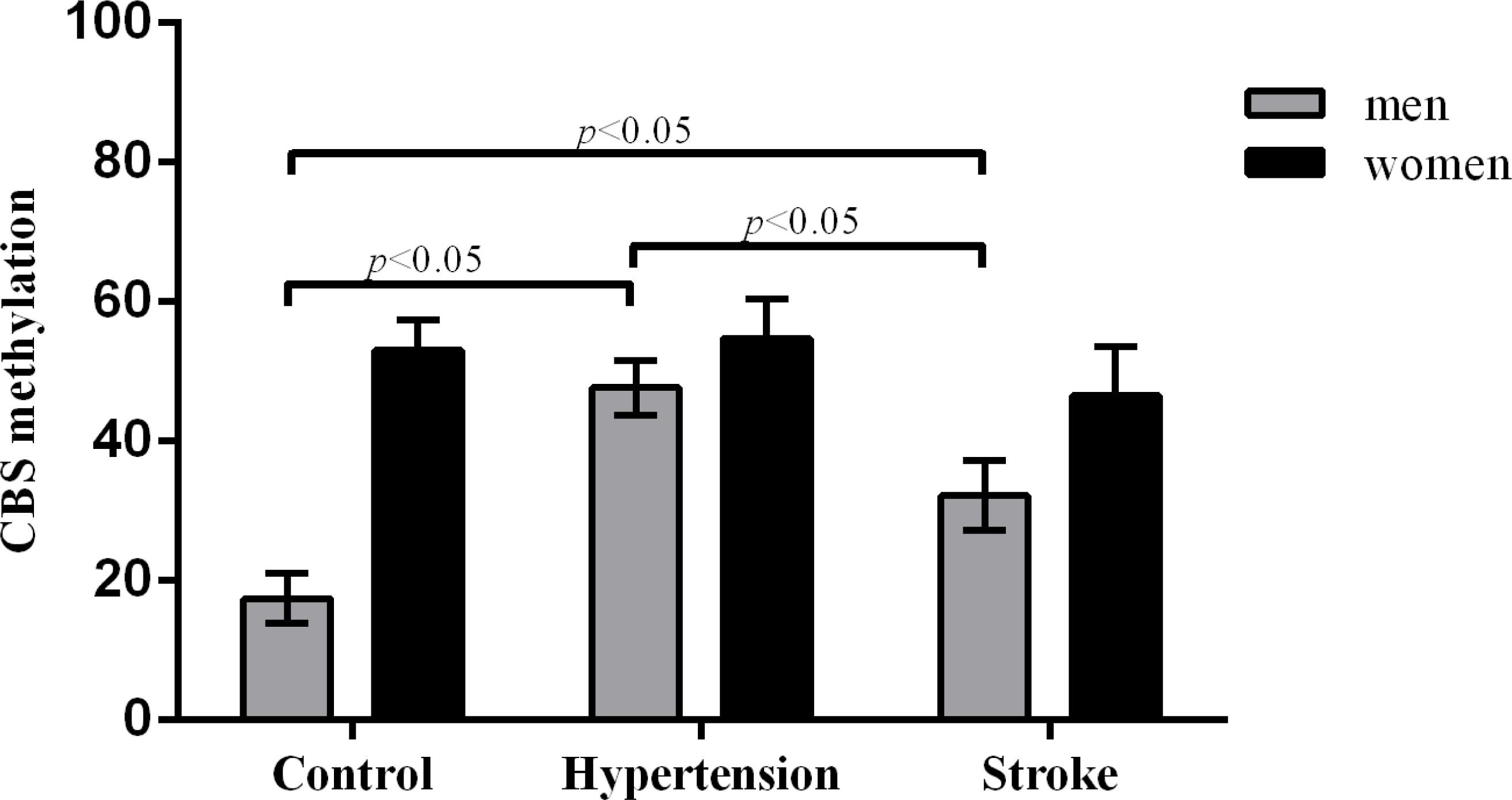 Comparison of CBS methylation levels between healthy controls and hypertensive and stroke patients.
