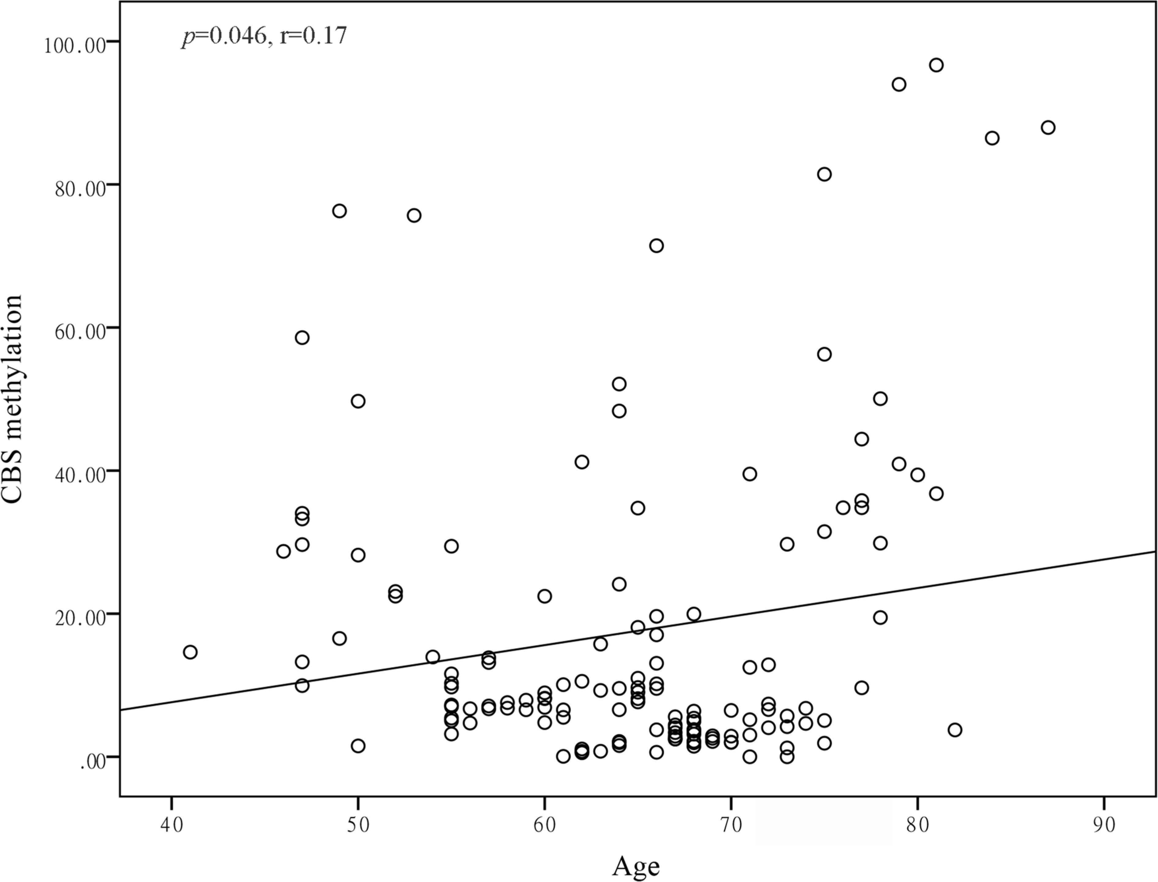 Pearson correlation between age and CBS methylation in male healthy controls.