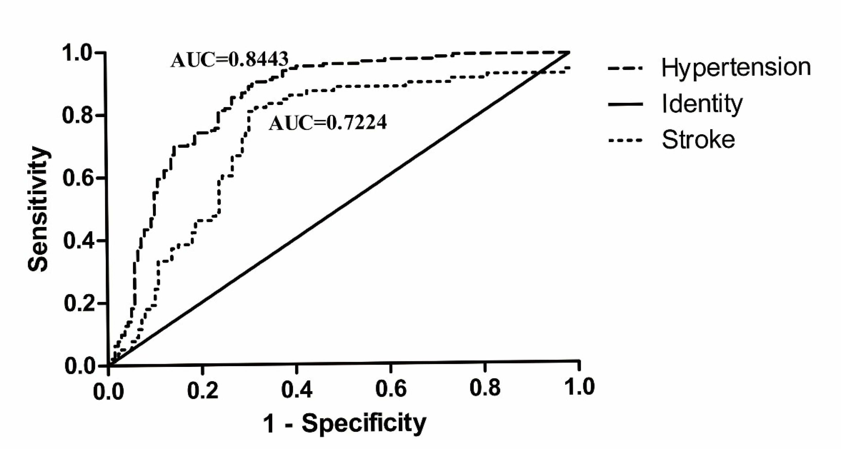 Receiver operating characteristic (ROC) curve of CBS methylation in male hypertensive and stroke patients.
