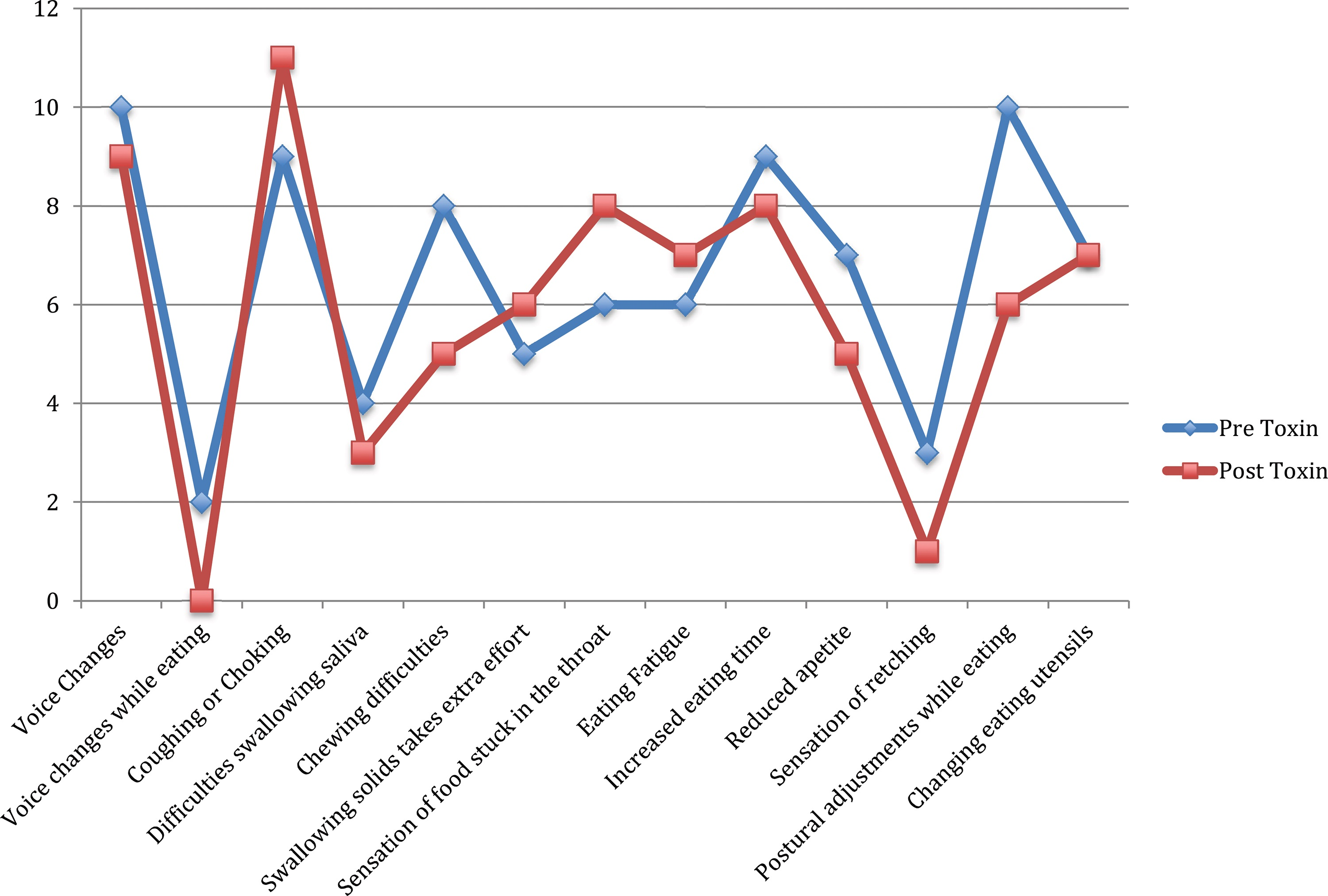 Comparison of swallowing complaints before and after botulinum toxin injection.