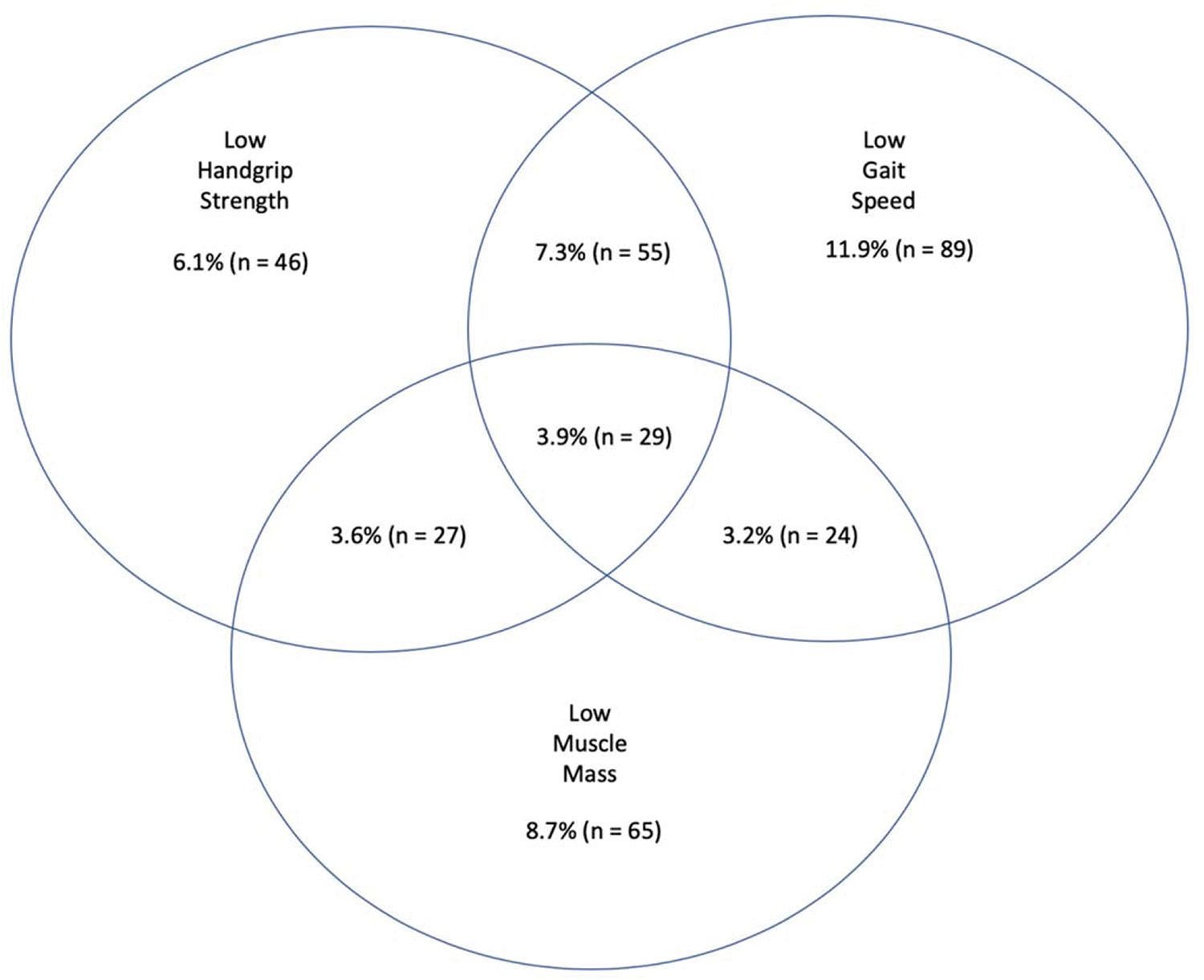 Venn diagram displaying the percentage of subjects [% (n)] who had low muscle mass and/or low handgrip strength and/or low gait speed amongst 745 individuals aged 65 years or older who are residents of the northern region of Rio de Janeiro, Brazil, 2010.