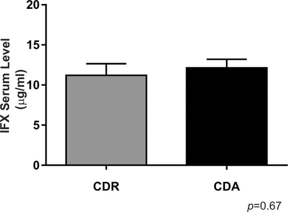 Infliximab serum levels in Crohn's disease patients with active disease and those in remission. For CDR, n=18; for CDA, n=22. There was no significant difference between the groups. CDR: Group of patients with Crohn's disease in remission; CDA: Group of patients with active Crohn's disease.