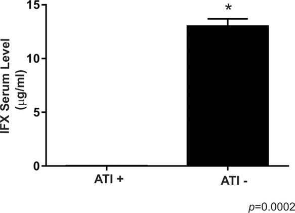 Comparison between the infliximab serum levels of Crohn's disease patients with positive and negative levels of anti-infliximab antibodies. For ATI+, n=4; for ATI -, n=36. The symbol * indicates a significant difference (p<0.05) between the groups, ATI- versus ATI+. ATI: anti-infliximab antibody.