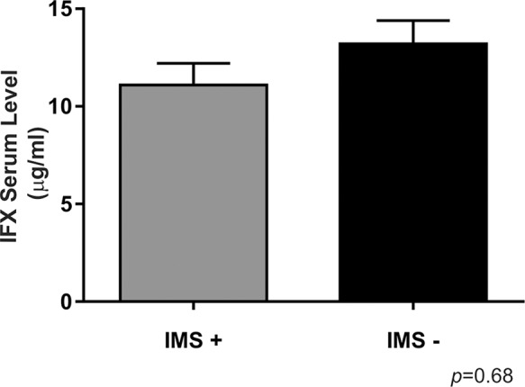 Infliximab serum levels compared between Crohn's disease patients stratified by their concomitant immunosuppressant use. For IMS+, n=28; for IMS -, n=12, *p<0.05 is considered statistically significant versus the IMS+group. IMS: immunosuppressant.