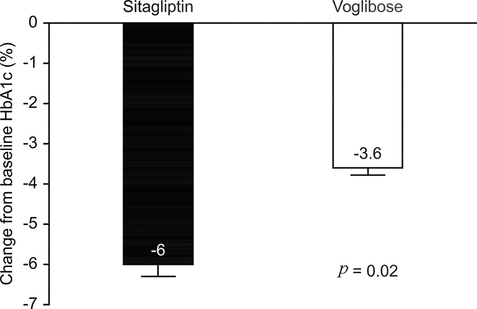 Comparison of HbA1c decline in the Sitagliptin and Voglibose groups after treatment.