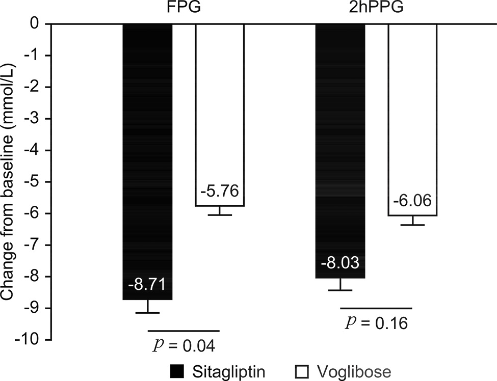 Comparison of FPG and 2-h PPG decline in the Sitagliptin and Voglibose groups after treatment.