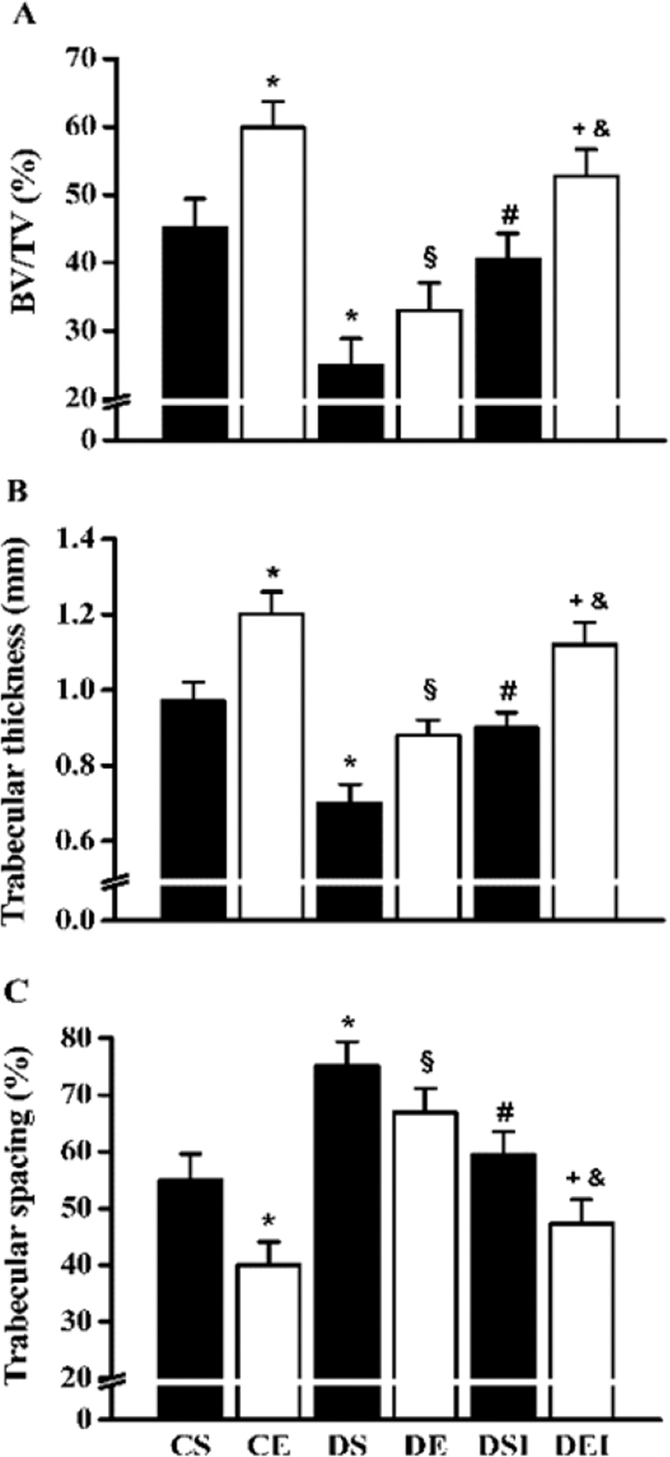 Femoral neck trabecular bone volume (BV/TV) (A), trabecular thickness (B) and trabecular spacing (C). Data are expressed as the means ± SEMs of 5 images per rat of the 10 rats in each group. CS: control sedentary; CE: control exercise; DS: diabetic sedentary; DE: diabetic exercise; DSI: diabetic sedentary plus insulin; DEI: diabetic exercise plus insulin. *§#+&Significant difference between groups, p<0.05; *vs. CS, §vs. CE, #vs. DS, +vs. DE, &vs. DSI.