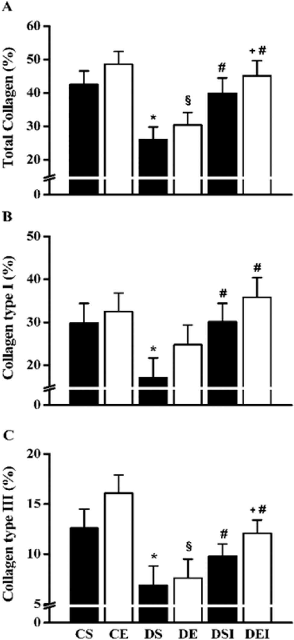 Femoral neck total collagen (A), collagen type I (B) and type III (C) fibers. Data are expressed as the means ± SEMs of 5 images per rat of the 10 rats in each group. CS: control sedentary; CE: control exercise; DS: diabetic sedentary; DE: diabetic exercise; DSI: diabetic sedentary plus insulin; DEI: diabetic exercise plus insulin. *§#+&Significant difference between groups, p<0.05; *vs. CS, §vs. CE, #vs. DS, +vs. DE, &vs. DSI.