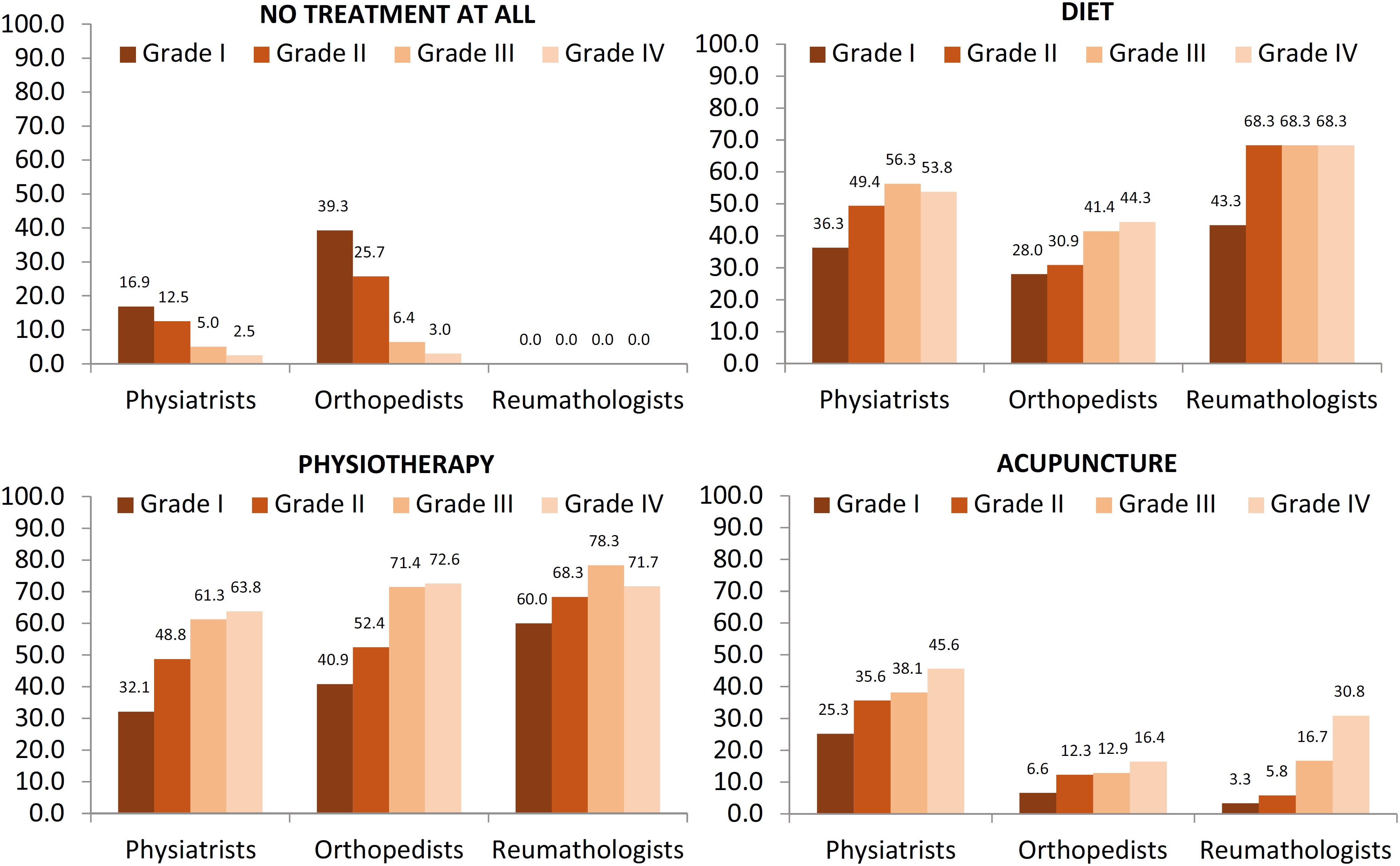 Nonpharmacological treatments of OA in Brazil among specialties