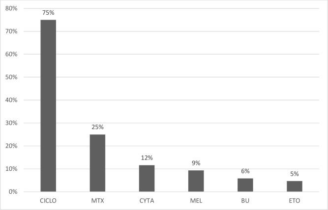 Myeloablative chemotherapy drug distribution. CYCLO: cyclophosphamide; MTX: methotrexate; CYTA: cytarabine; MEL: melphalan; BU: busulphan; ETO: etoposide.