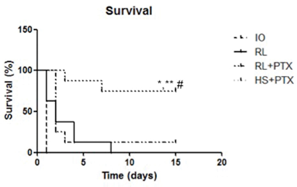 Kaplan-Meier survival analysis of animals. Wistar rats were assigned to four groups: no resuscitation (IO-intestinal obstruction and ischemia), Ringer's lactate (RL), Ringer's lactate+pentoxifylline (RL+PTX), and hypertonic saline+pentoxifylline (HS+PTX). Rats were observed for 15 days. (p<0.05) *versus IO; **versus RL; #versus RL+PTX.