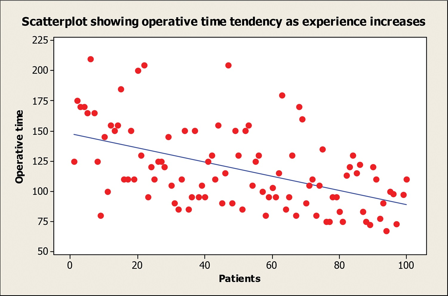 Analysis of the operative time.