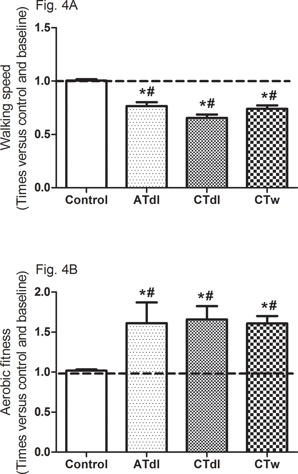 Effects of different training programs on walking speed and aerobic fitness (4A and 4B, respectively) of elderly individuals after 2 months of intervention with aerobic training on dry land (ATdl), combined training on dry land (CTdl), or combined training in water (CTw) three times a week for 60 min per session. The dotted line represents the baseline values of each group. The generalized estimating equations with Bonferroni post hoc correction were used to detect the intragroup significant differences. *Baseline versus posttraining and between groups, #training groups versus control in the posttraining period with a significance level of p<0.05.