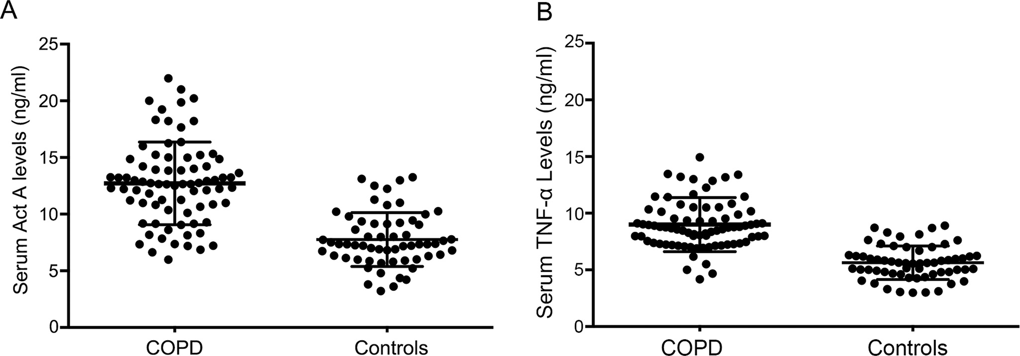 Serum levels of Activin A and TNF-α in COPD patients. A: Elevated serum Activin A levels were present in COPD patients relative to controls. B: Serum TNF-α levels were significantly increased in patients with COPD.