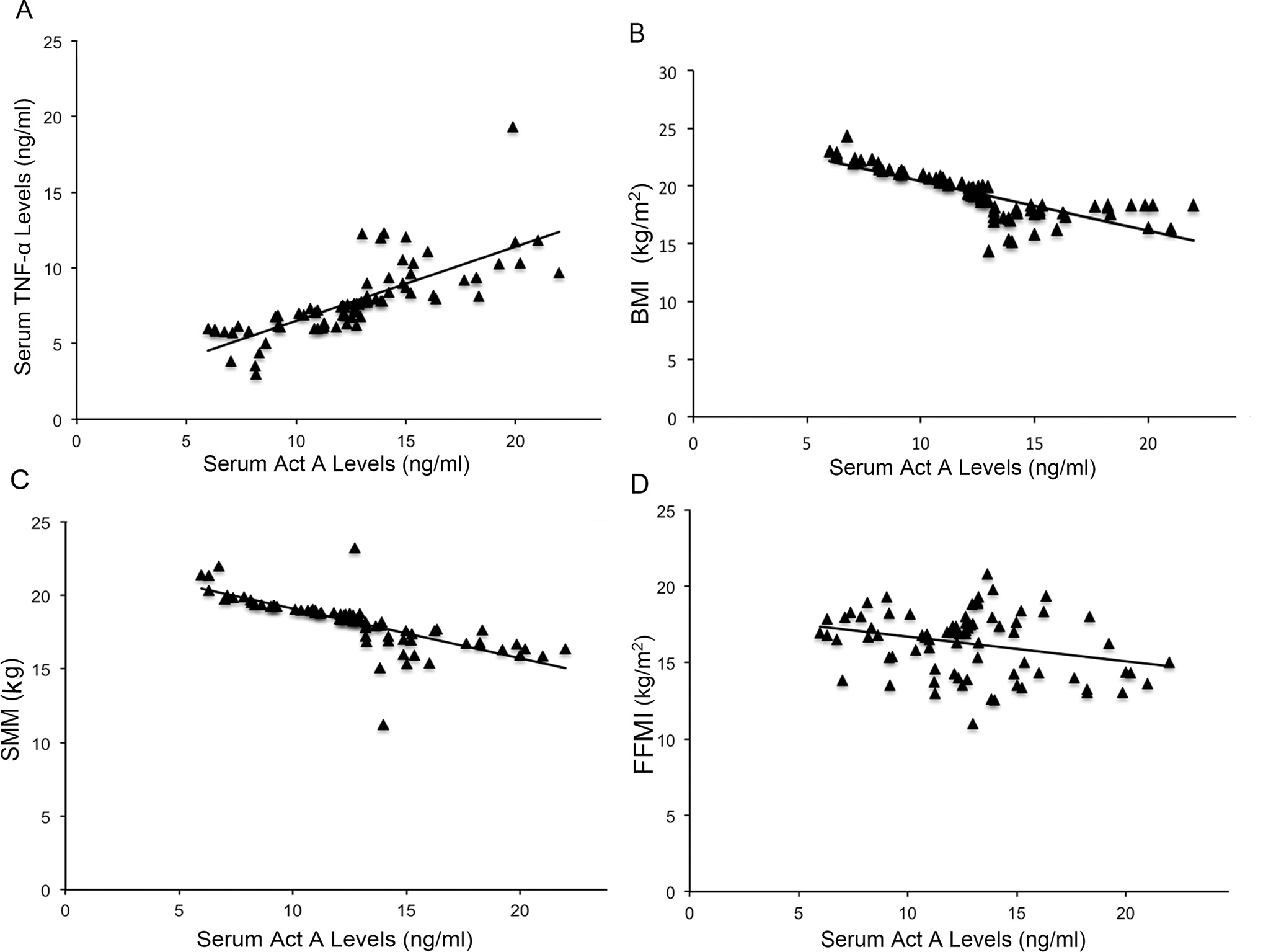 Correlation between Act A levels and indicators of muscle wasting in COPD. A: Positive correlation between Act A and TNF-α levels in COPD patients. B: Negative correlation between Act A and BMI in COPD patients (B) and SMM (C) and FFMI (D).
