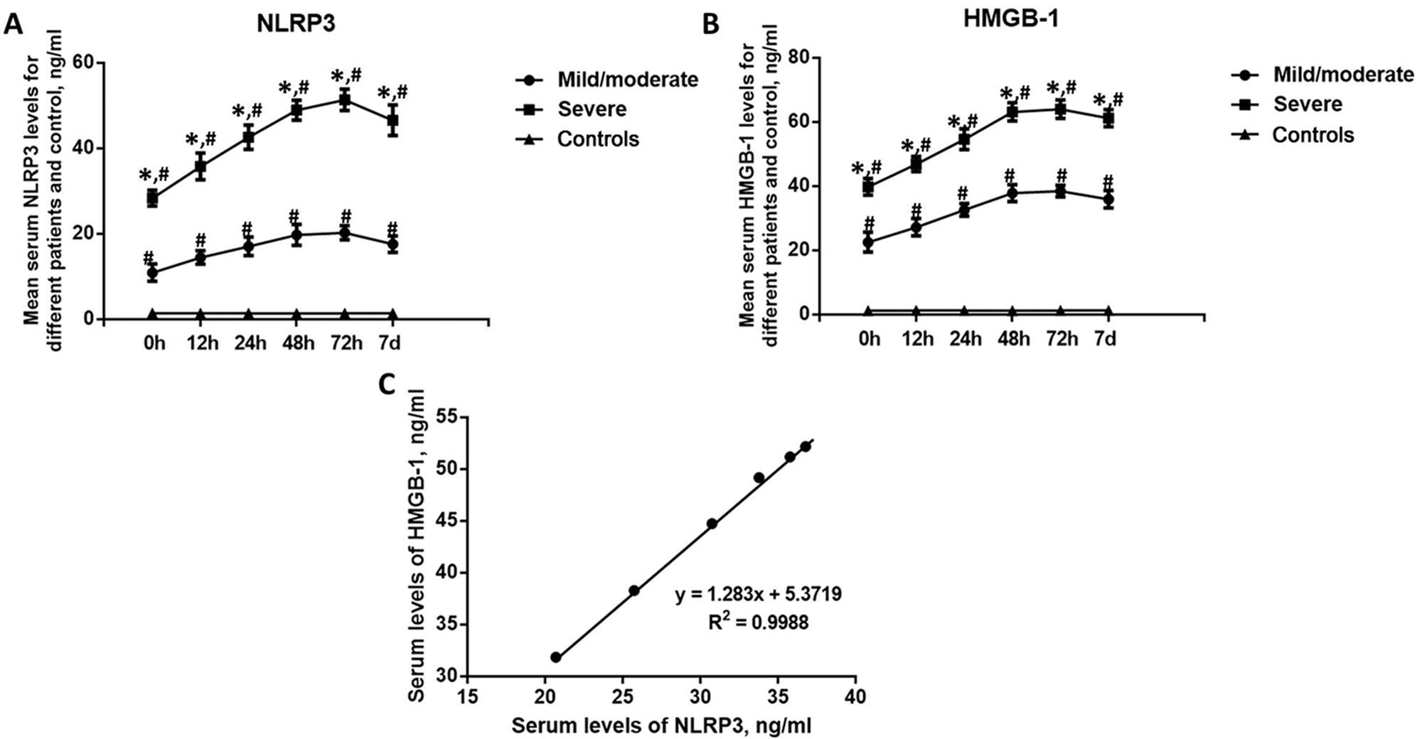 Dynamic changes in the serum levels of NLRP3 and HMGB-1 in BAT patients in different groups. A. Dynamic changes in the level of NLRP3; B. Dynamic changes in the level of HMGB-1; C. Correlation between the serum levels of NLRP3 and HMGB-1. *p<0.05, compared with the mild/moderate group; #p<0.05, compared with the controls.