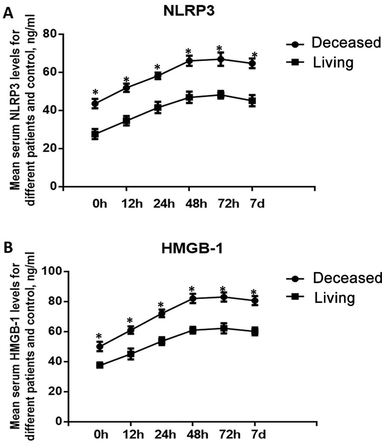 Dynamic changes in the serum levels of NLRP3 and HMGB-1 in deceased and living patients. A. Dynamic changes in the level of NLRP3; B. Dynamic changes in the level of HMGB-1. *p<0.05, compared with the living patients.