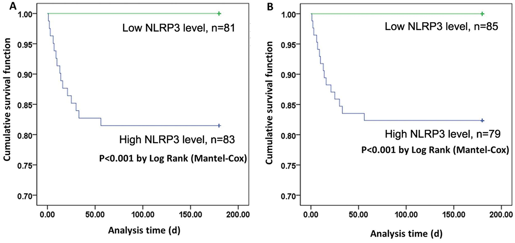 Kaplan–Meier curves for patients with high and low NLRP3/HMGB-1 levels.