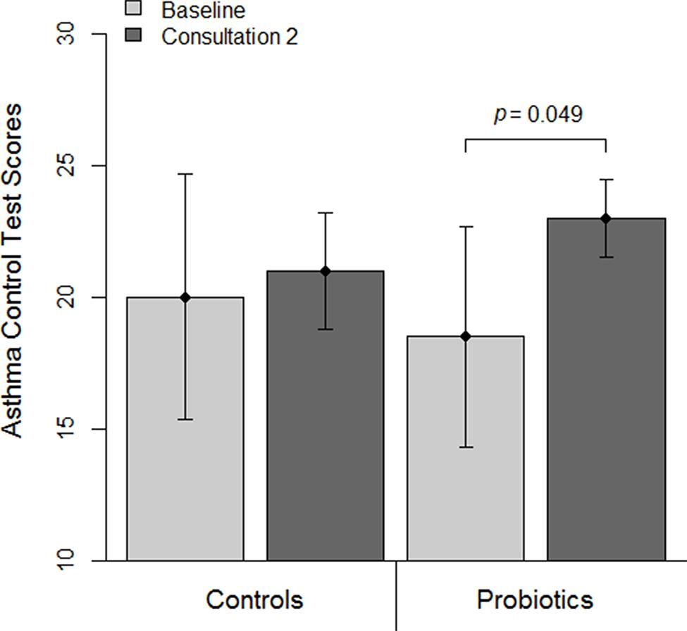 Asthma Control Test scores among patients using and not using probiotics.