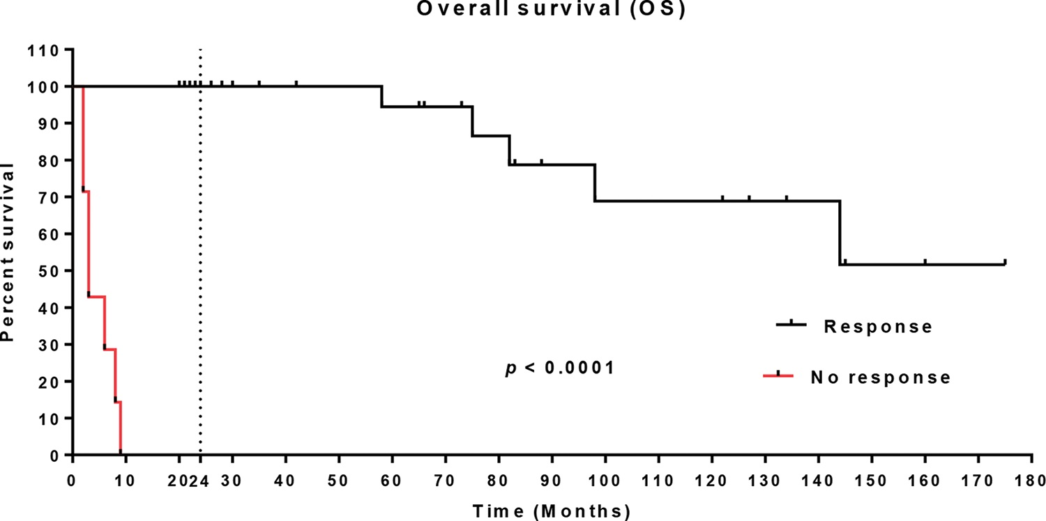 Overall survival (OS) of the study population treated with epoetin alfa.