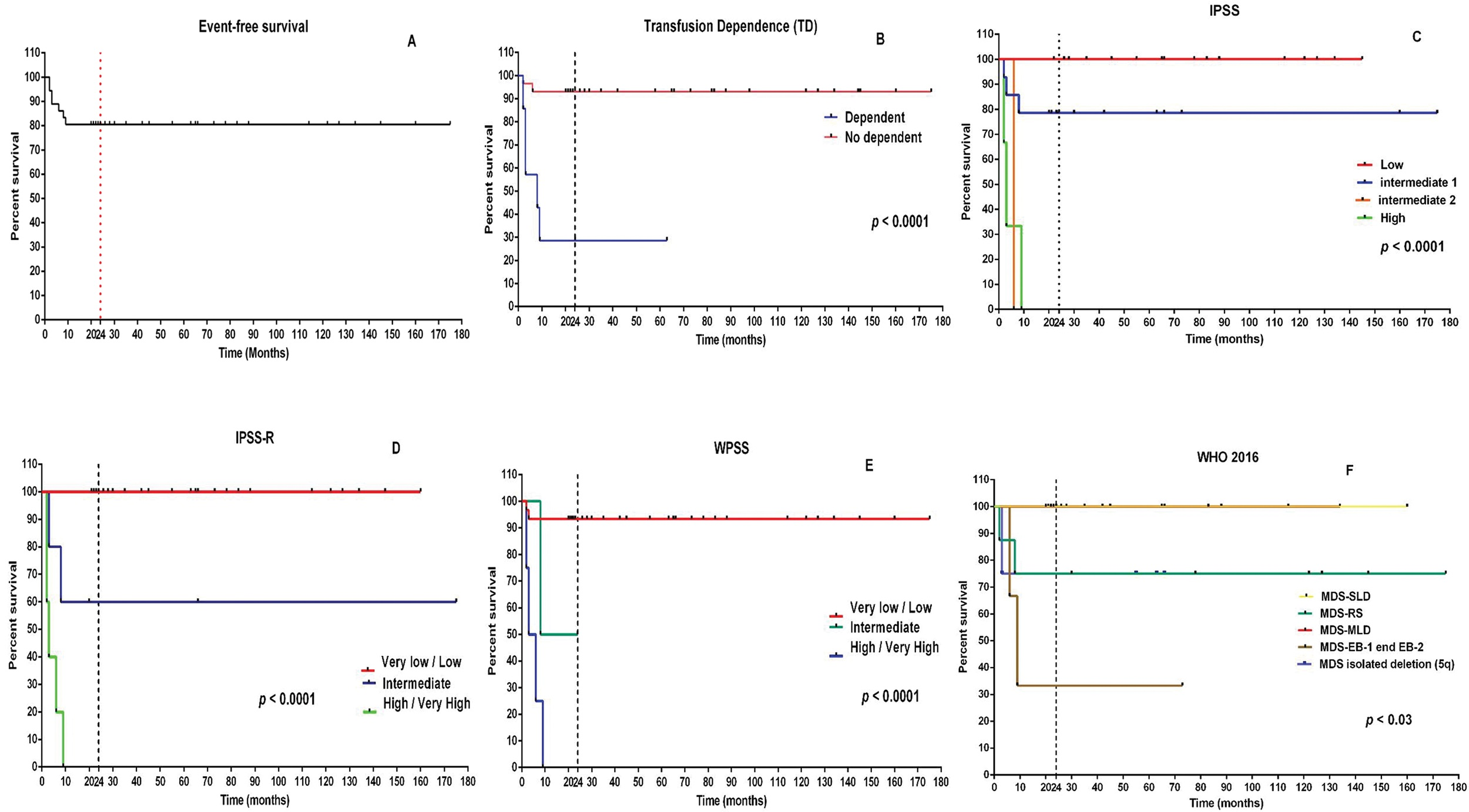 Survival analyses in the study population. (A) Event-free survival of the EPO alfa treated population. (B) Influence of transfusion dependence on event-free survival. (C-F) Influence of risk stratification on event-free survival.