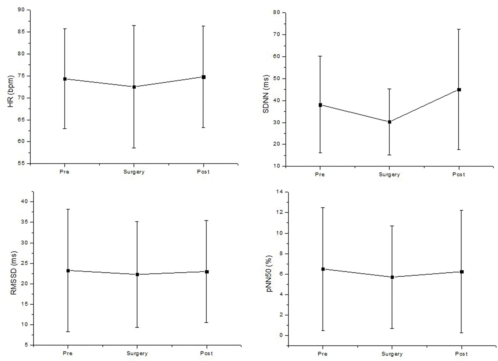 Time domain analysis of HRV before (pre), during surgery (surgery) and after surgery (post). pNN50: the percentage of adjacent RR intervals with a difference of duration greater than 50 ms; RMSSD: root-mean square of differences between adjacent normal RR intervals in a time interval; ms: milliseconds; SDNN: average standard deviation of normal RR intervals; HR: heart rate; ms: milliseconds.