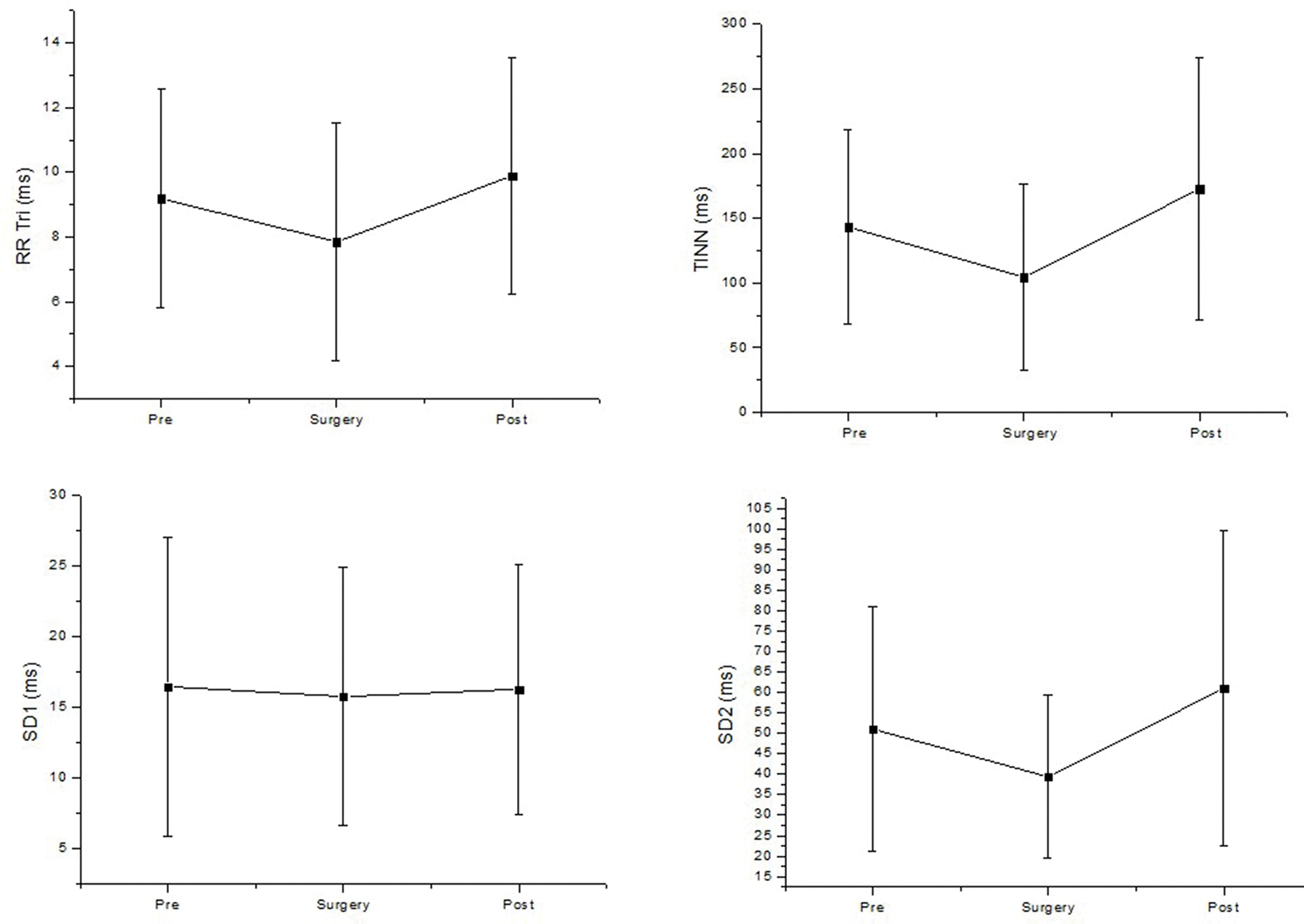 Geometric analysis of HRV before (pre), during surgery (surgery) and after surgery (post). SD1: standard deviation of the instantaneous variability of the beat-to beat HR; SD2: standard deviation of long-term continuous RR interval variability; TINN: triangular interpolation of the RR interval histogram; RRtri: triangular index. ms: milliseconds.