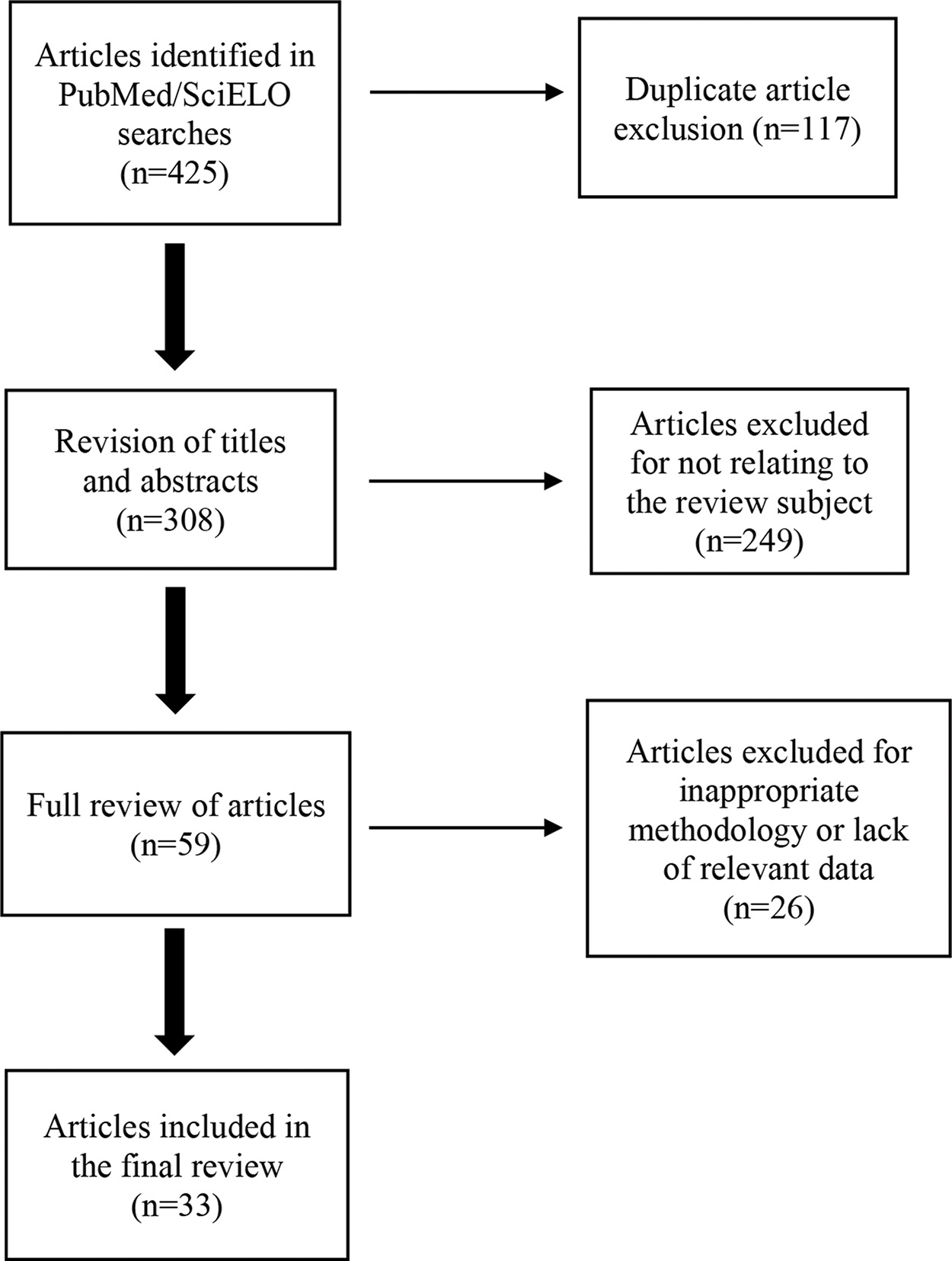 Flowchart of the selection of articles included in the literature review.