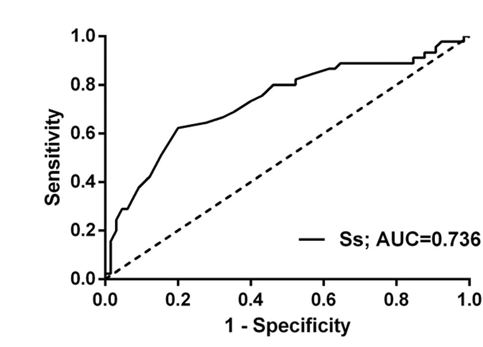 Receiver operating characteristic (ROC) curve of Ss to predict CRT response.