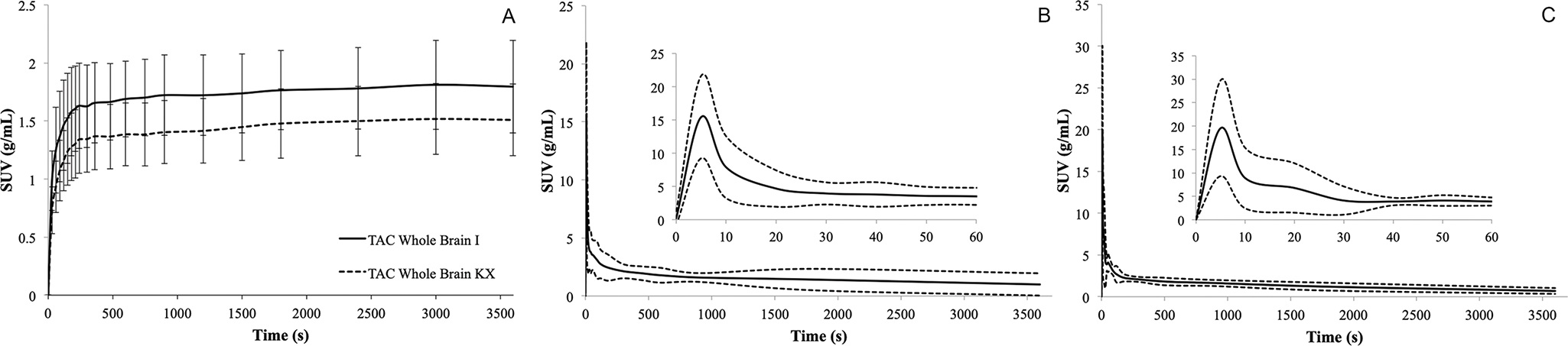 Representative time-activity curves of brain and plasma input from the ketamine/xylazine or isoflurane group. A) Average [18F]FDG time-activity curves of the brain. Data are expressed as the standardized uptake value (mean ±SD). B) [18F]FDG time-activity curves for whole blood from the ketamine/xylazine group. The dashed line represents the confidence interval, and the solid line represents the mean. C) [18F]FDG time-activity curves for whole blood from the Isoflurane group. The dashed line represents the confidence interval, and the solid line represents the mean.