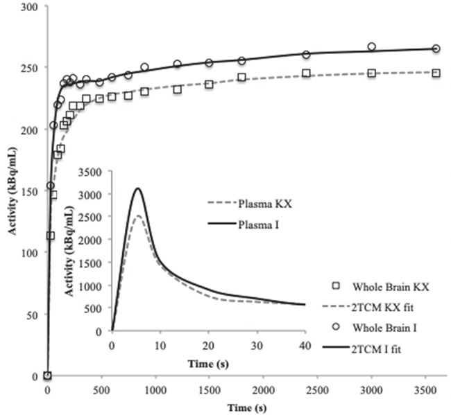 Representative (n=1) time-activity curve and 2TCM fit for the whole brain and time-activity curve of the whole blood of an animal from the ketamine/xylazine or isoflurane group.