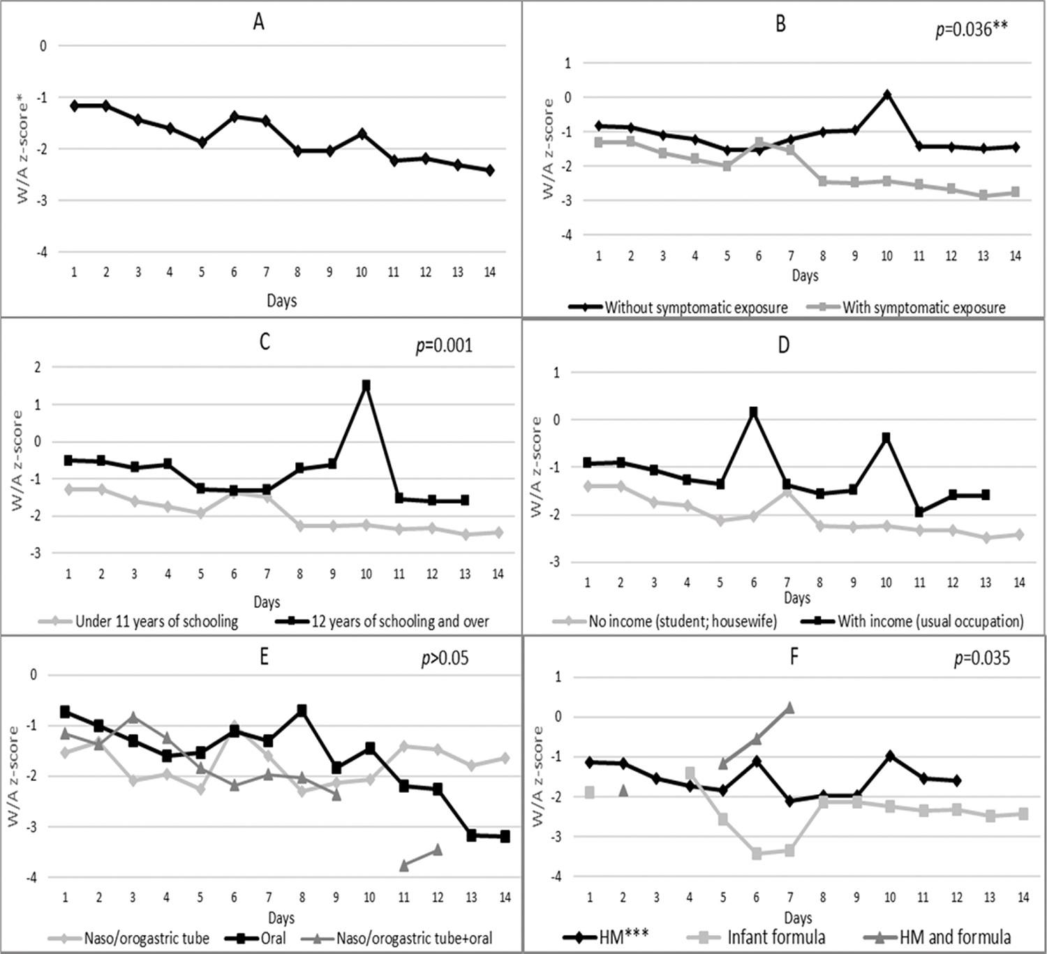 Nutritional status (weight-for-age z-score) of microcephalic newborns at IFF/Fiocruz, Rio de Janeiro, Brazil, 2016: variation according to A – days of hospitalization; B – categories of exposure to Zika virus; C – maternal level of schooling; D – maternal income; E – diet administration route; and F – type of milk consumed during hospitalization.