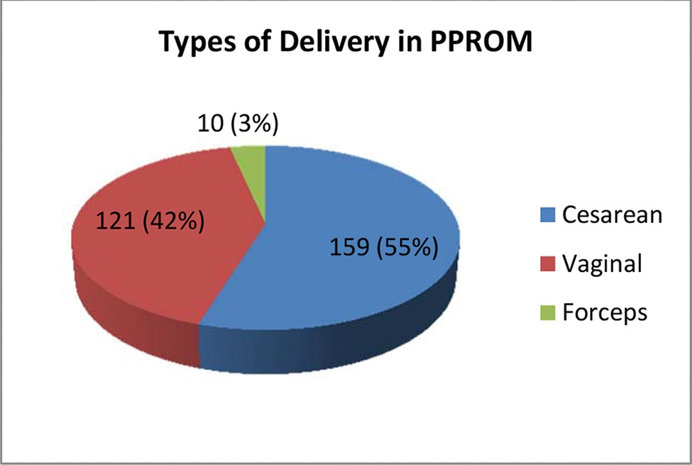 Distribution of types of delivery in 290 cases of PPROM, excluding abortions. Sao Paulo, Brazil, 2006-2011.