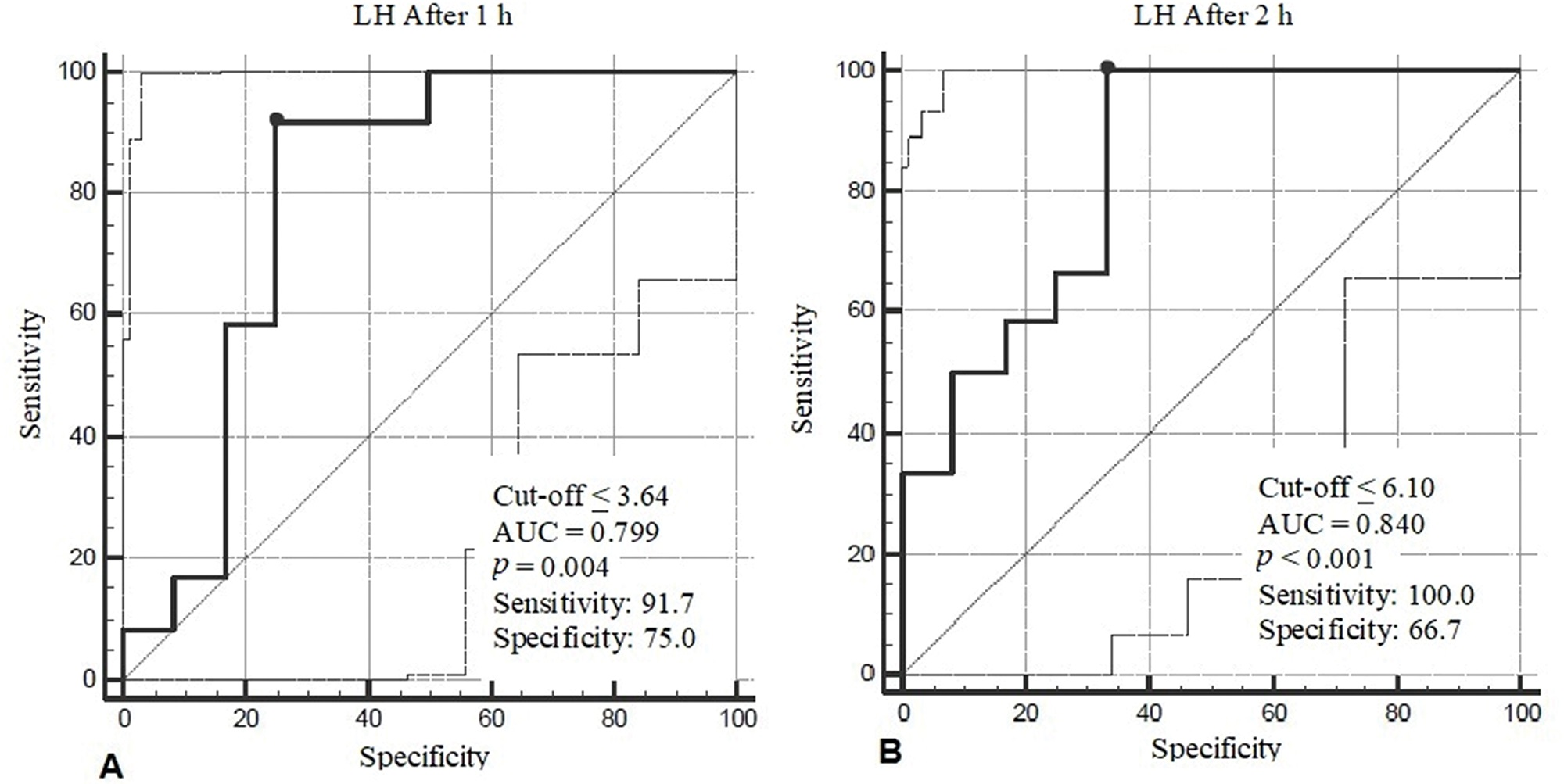 ROC curves of LH levels measured at 1 h (A) and 2 h (B) after intramuscular administration of 3.75 mg LA (GnRH analog test). AUC: Area Under the Curve.