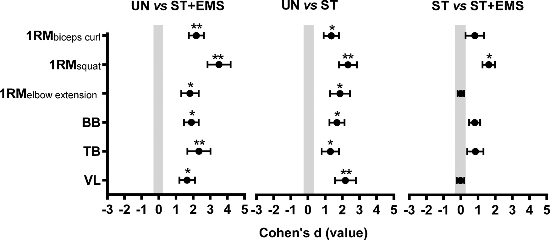 Coheńs effect size (ES) principle ± 90% confidence intervals (CIs) were used to compare the absolute differences between the untrained (UN), strength training (ST) and strength training combined with body electric stimulation (ST+EMS) groups considering the one-repetition maximal strength test (1RM) and the muscle thickness (MT) of the biceps brachii and brachialis (BB), triceps brachii (TB) and vastus lateralis (VL). *Large ES **Very large ES.