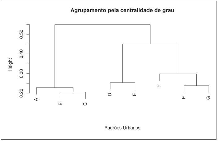 Dendrograma comparando as redes complexas obtidas após aplicação da ferramenta BioNetStat aos dados de setores censitários do município de São Paulo. Os oito padrões urbanos (A-H) puderam ser separados em três grupos distintos: ABC, DE e HFG.