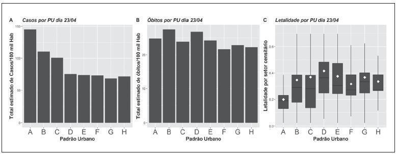 Números de Casos (A) e Óbitos (B) por 100 mil habitantes e o boxplot da distribuição da Letalidade (C) em cada um dos Padrões Urbanos. O losango branco indica a média de letalidade dos setores censitários de cada padrão urbano.