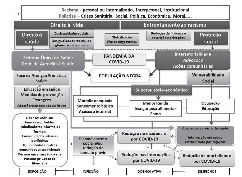 Determinantes, impactos e estratégias de enfrentamento da pandemia da Covid-19 na população negra do Brasil.