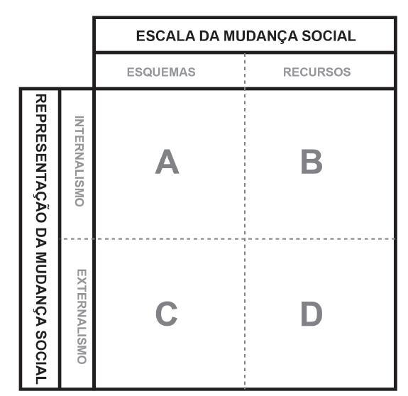 Condições de mudança social.