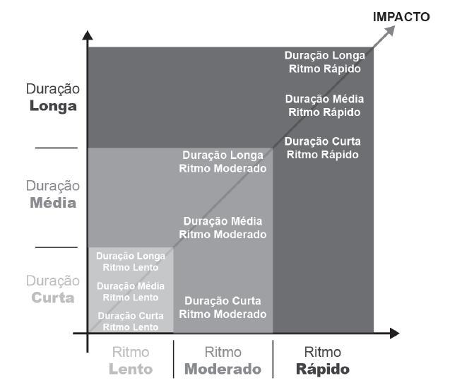 Duração e ritmo da mudança social.