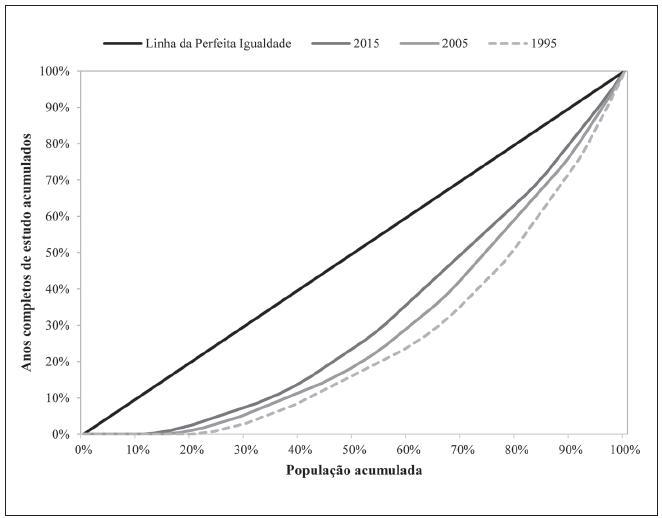 Curva de Lorenz dos anos de estudo para a população de 25 anos ou mais - Brasil, 1995/2015.