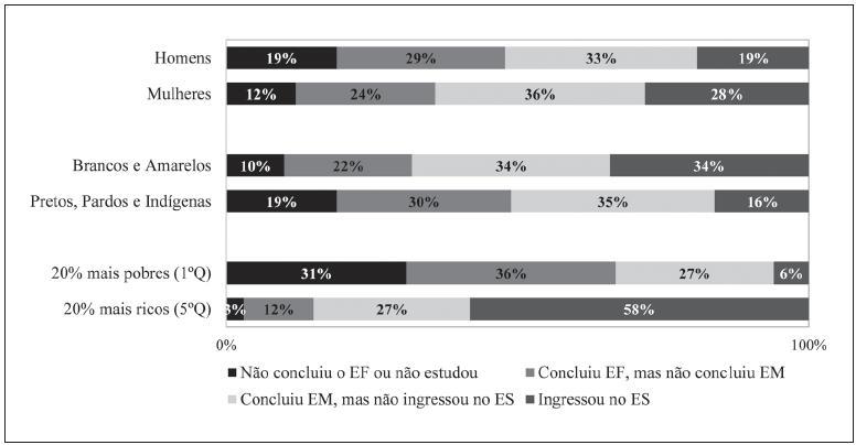 Nível mais elevado de escolaridade dos jovens de 18 a 24 anos, segundo o sexo, a cor/raça e o quintil de renda domiciliar per capita - Brasil, 2015. Legenda: EF (Ensino Fundamental), EM (Ensino Médio) e ES (Ensino Superior).