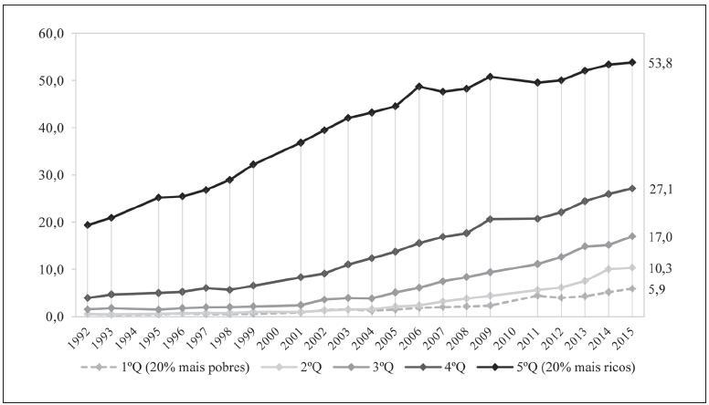 Evolução da taxa líquida de escolarização para a população de 18 a 24 anos, segundo o quintil de renda familiar per capita - Brasil, 1992-2015.