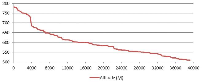 Perfil longitudinal do canal principal da BRT