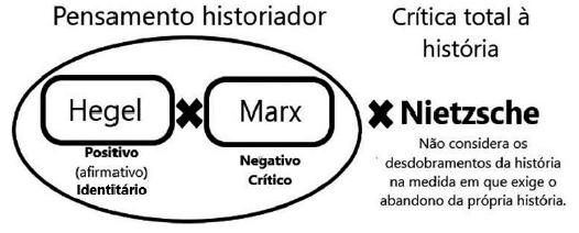 A partir da posição frente ao pensamento historiador