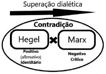 Dialética entre Hegel e Marx