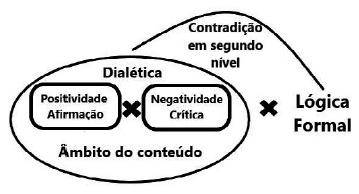 Esquema desdobrado da dialética entre lógica formal e dialética