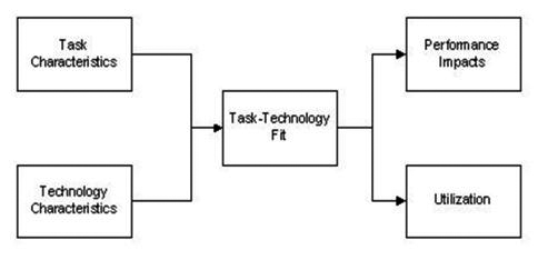 Task-technology fit ( 							Goodhue and Thompson, 1995)