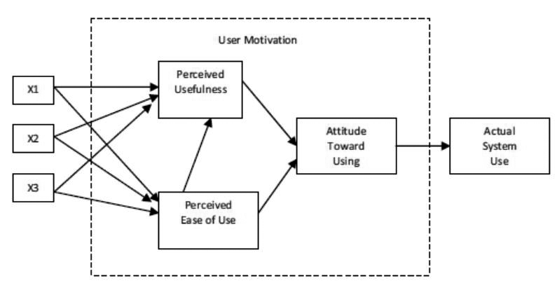 Original Technology Acceptance Model ( 							Davis, 1986)